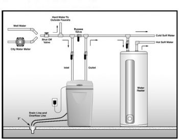 Install Your Own Water Softener| Install a Water Softener, Water Softener, Water Softener System DIY, DIY Water Softener System, DIY Home Improvement, Home Improvement